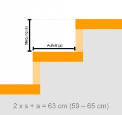 Skizze: Steigungsverhältnis von Treppen